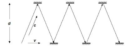 Reloj de luz 2 (relatividad especial de Einstein) | Por amor a la ciencia